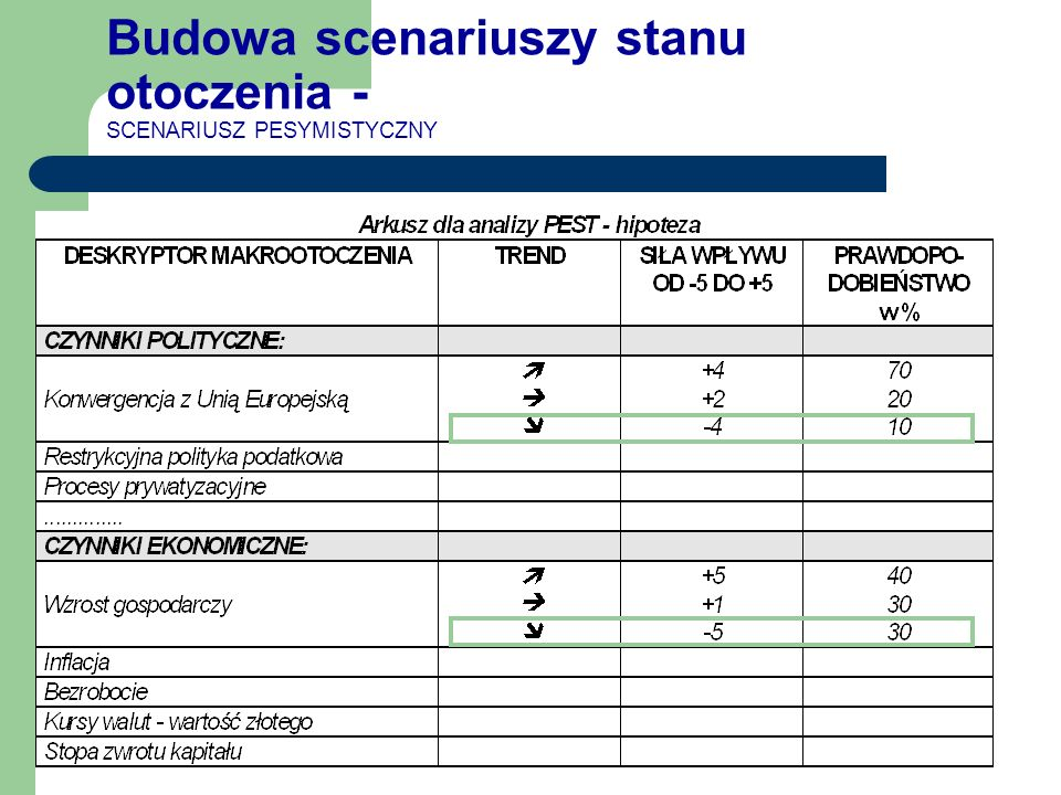 Budowa scenariuszy stanu otoczenia - SCENARIUSZ PESYMISTYCZNY