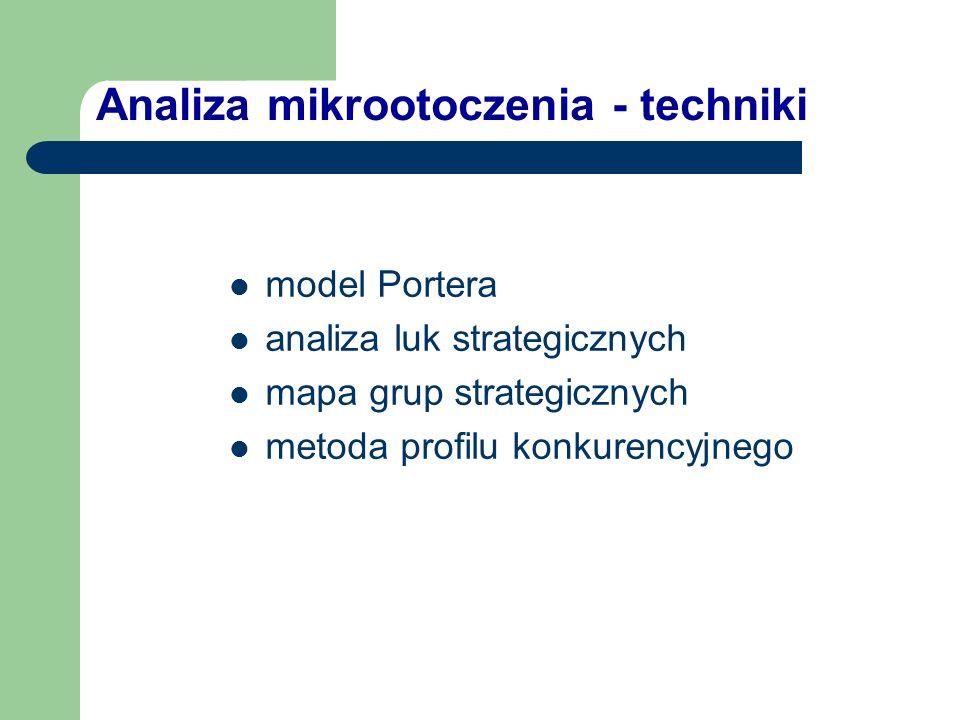 Analiza mikrootoczenia - techniki