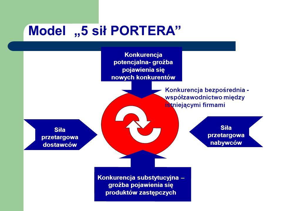 """Model """"5 sił PORTERA Konkurencja potencjalna- groźba pojawienia się nowych konkurentów."""