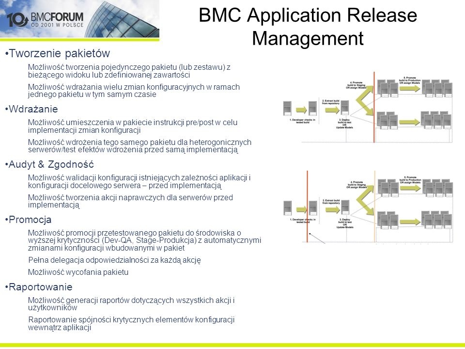 BMC Application Release Management