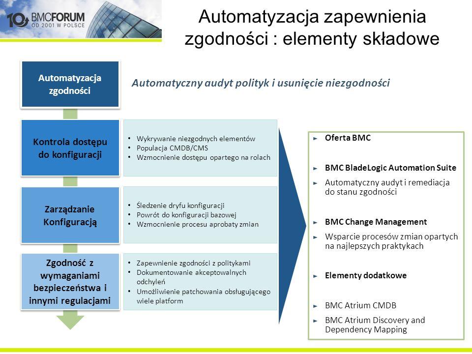 Automatyzacja zapewnienia zgodności : elementy składowe