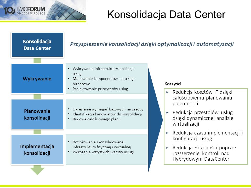 Konsolidacja Data Center