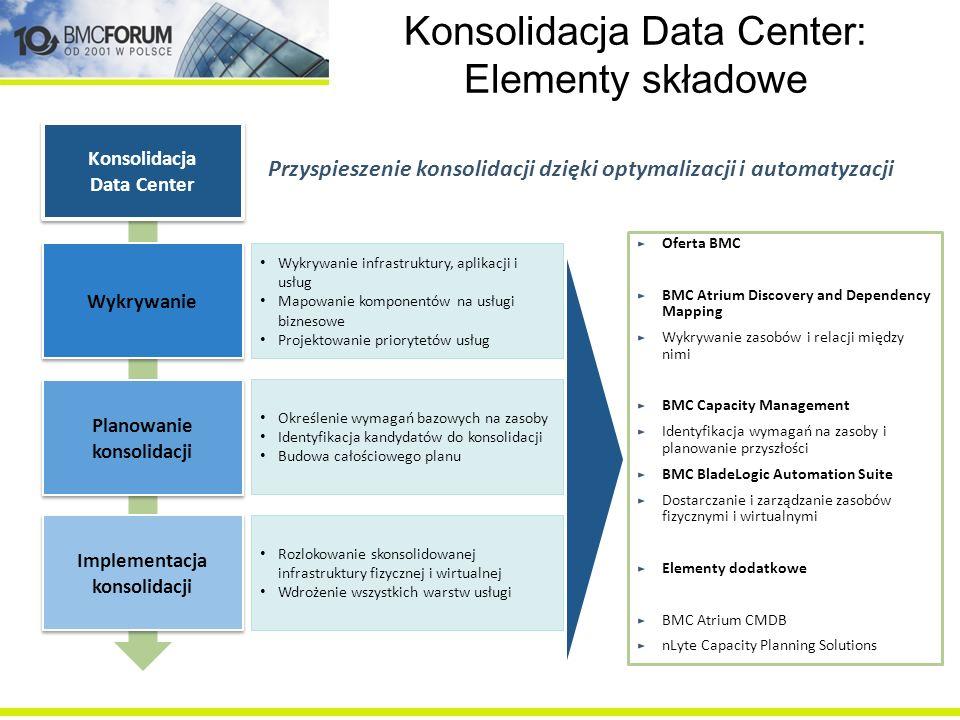 Konsolidacja Data Center: Elementy składowe
