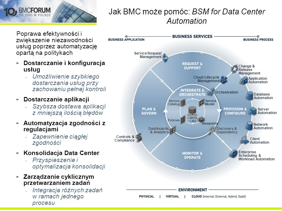 Jak BMC może pomóc: BSM for Data Center Automation