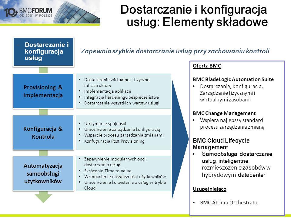 Dostarczanie i konfiguracja usług: Elementy składowe