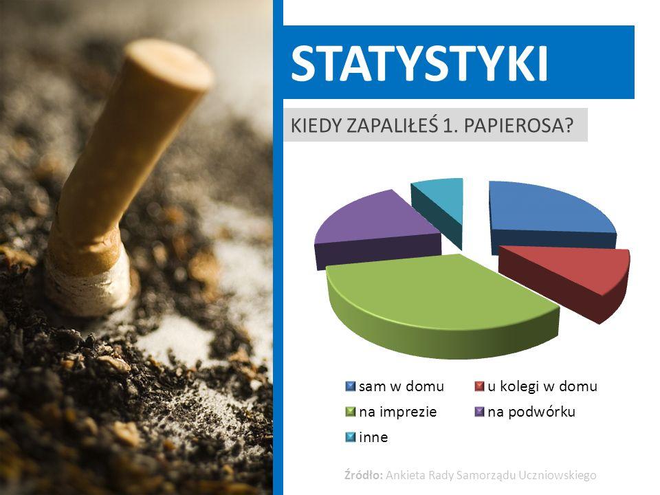 statystyki Kiedy zapaliłeś 1. papierosa