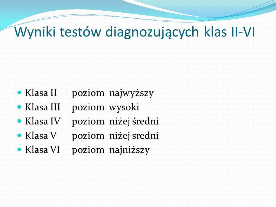Wyniki testów diagnozujących klas II-VI