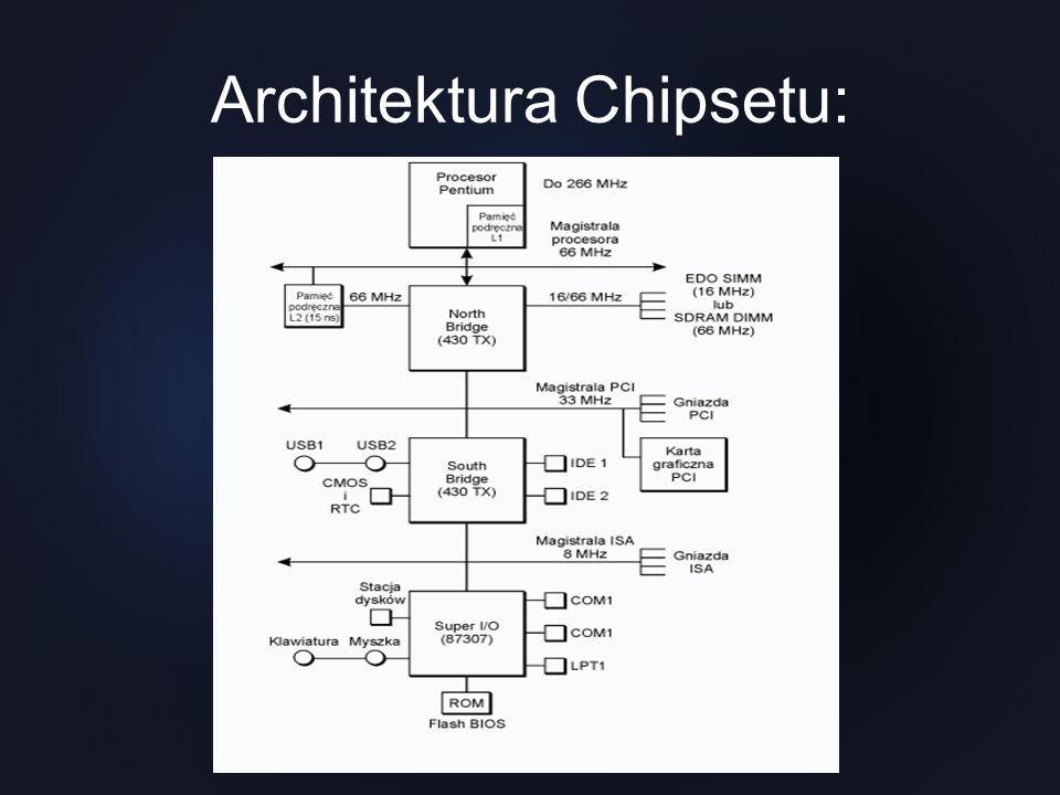 Architektura Chipsetu: