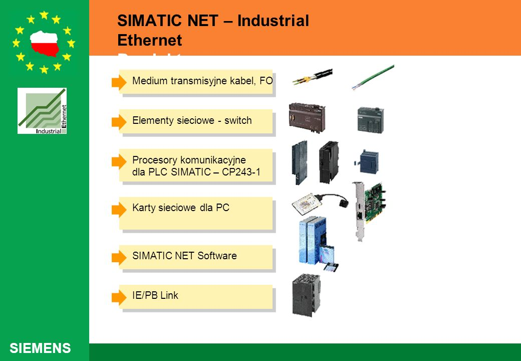 SIMATIC NET – Industrial Ethernet Produkty