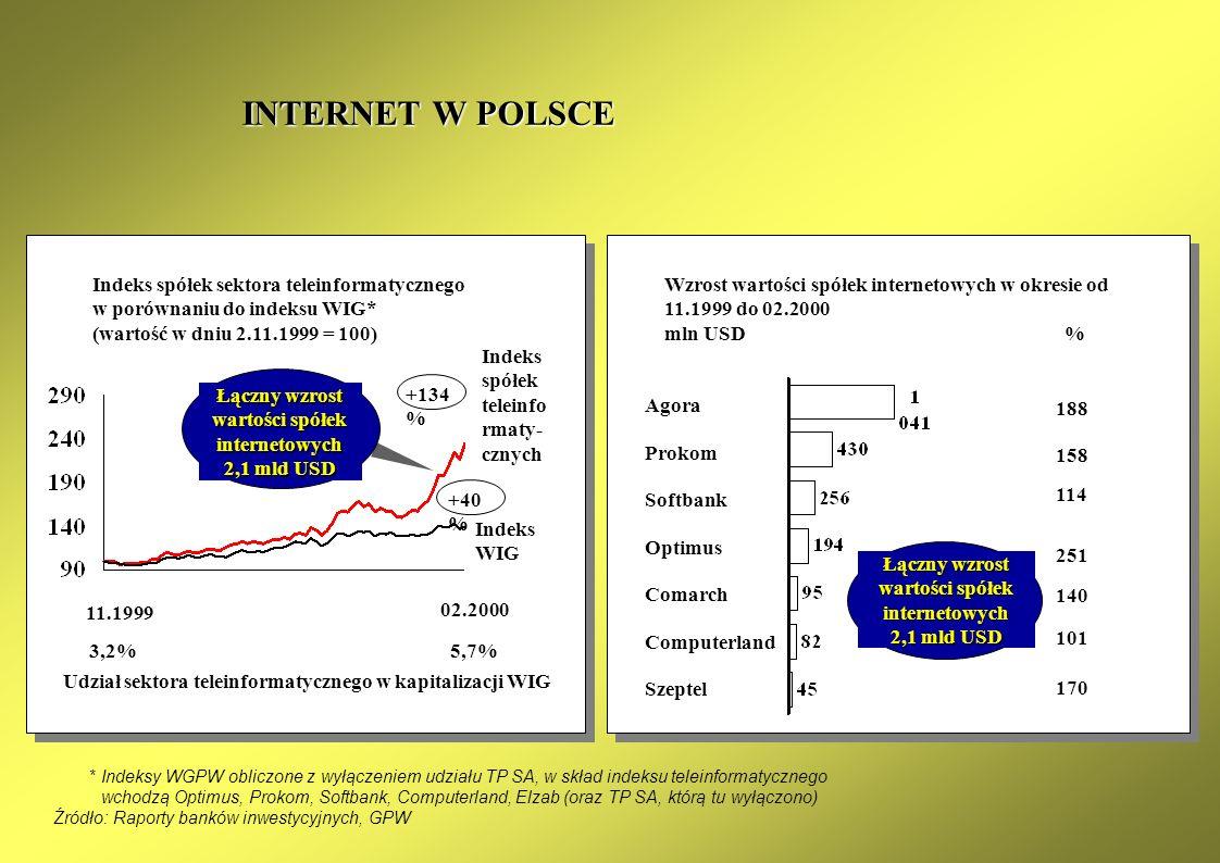 Łączny wzrost wartości spółek internetowych 2,1 mld USD