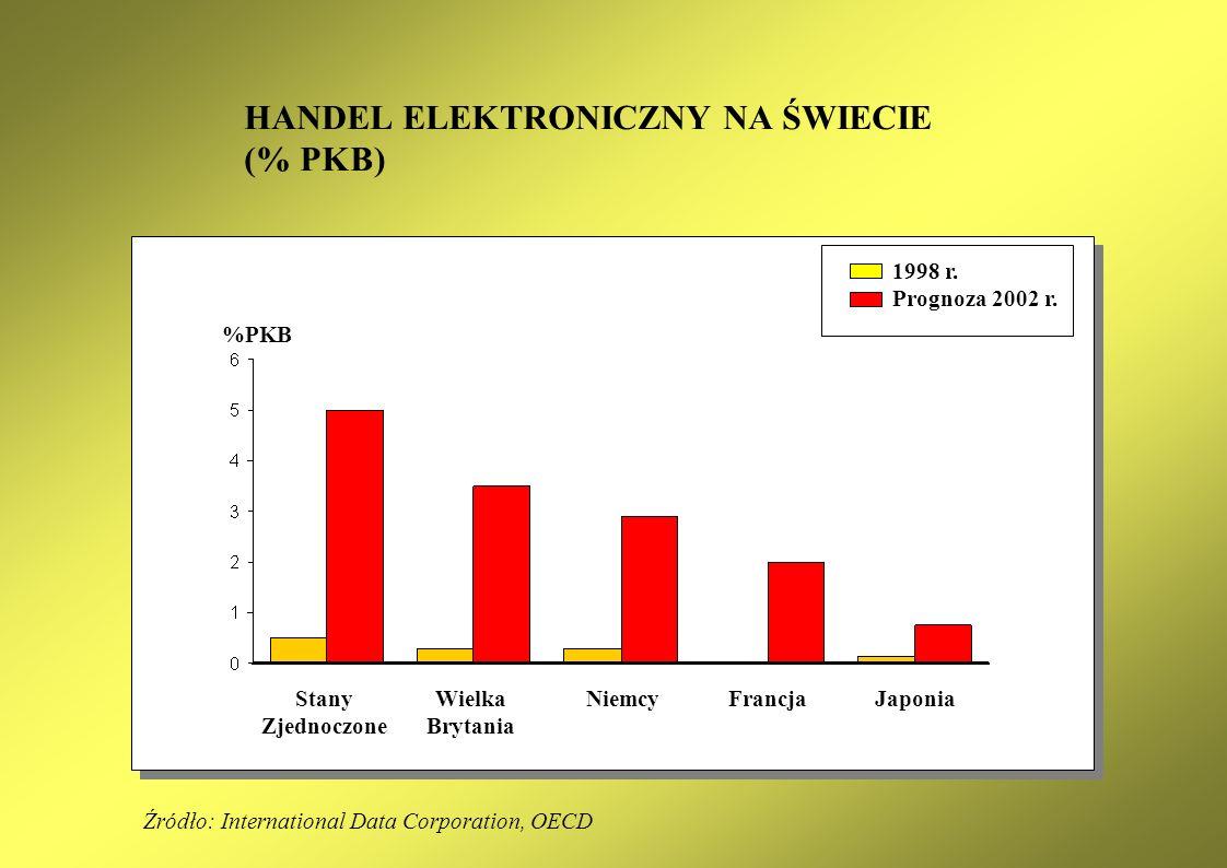 HANDEL ELEKTRONICZNY NA ŚWIECIE (% PKB)