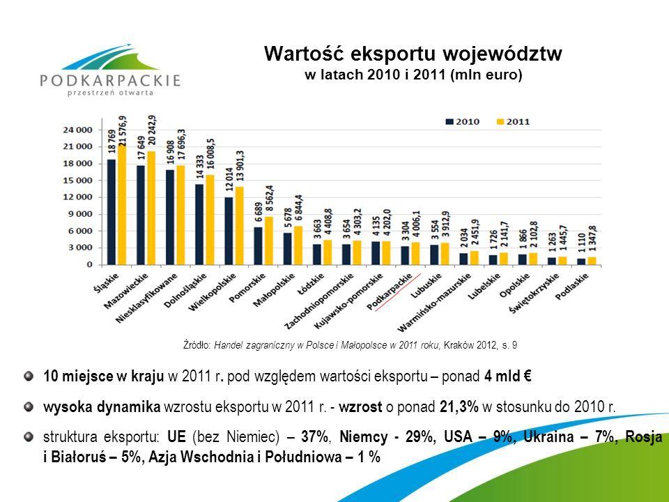 Wartość eksportu województw w latach 2010 i 2011 (mln euro)