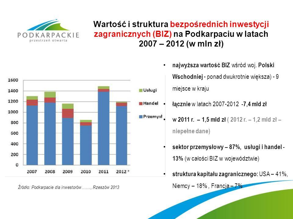Wartość i struktura bezpośrednich inwestycji zagranicznych (BIZ) na Podkarpaciu w latach 2007 – 2012 (w mln zł)