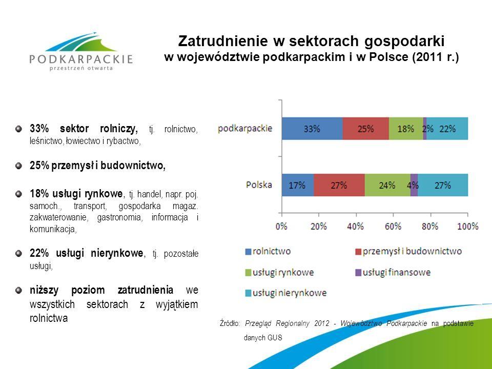 Zatrudnienie w sektorach gospodarki w województwie podkarpackim i w Polsce (2011 r.)