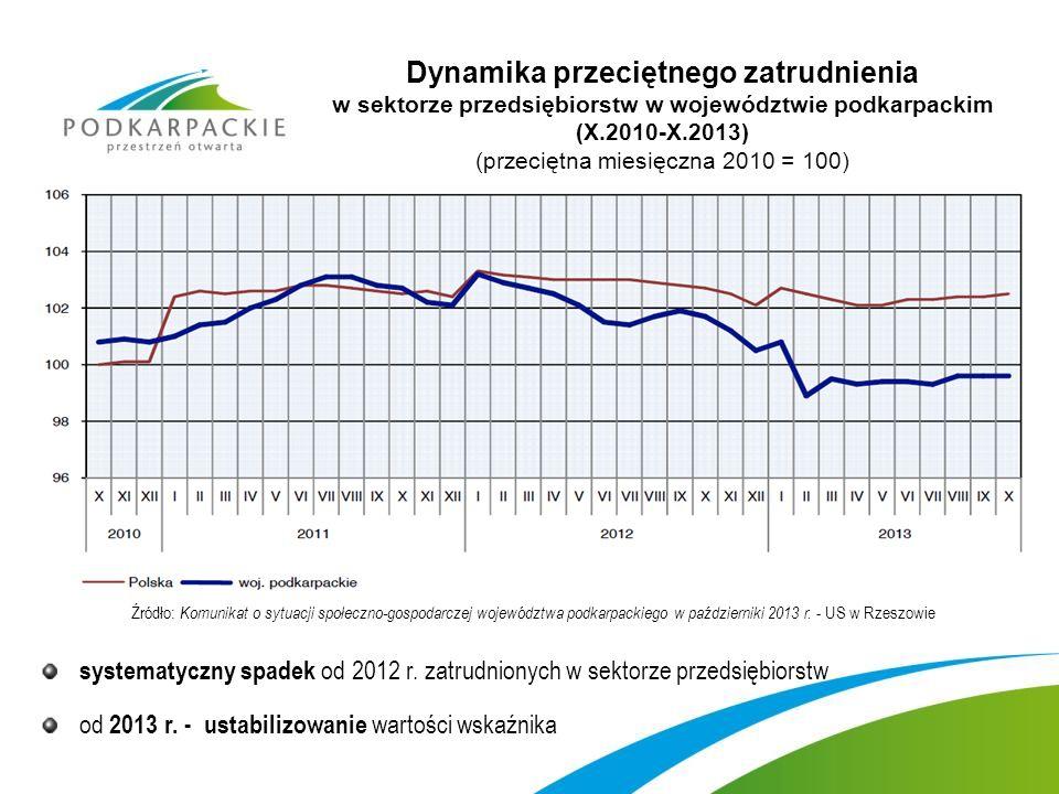 Dynamika przeciętnego zatrudnienia w sektorze przedsiębiorstw w województwie podkarpackim (X.2010-X.2013) (przeciętna miesięczna 2010 = 100)