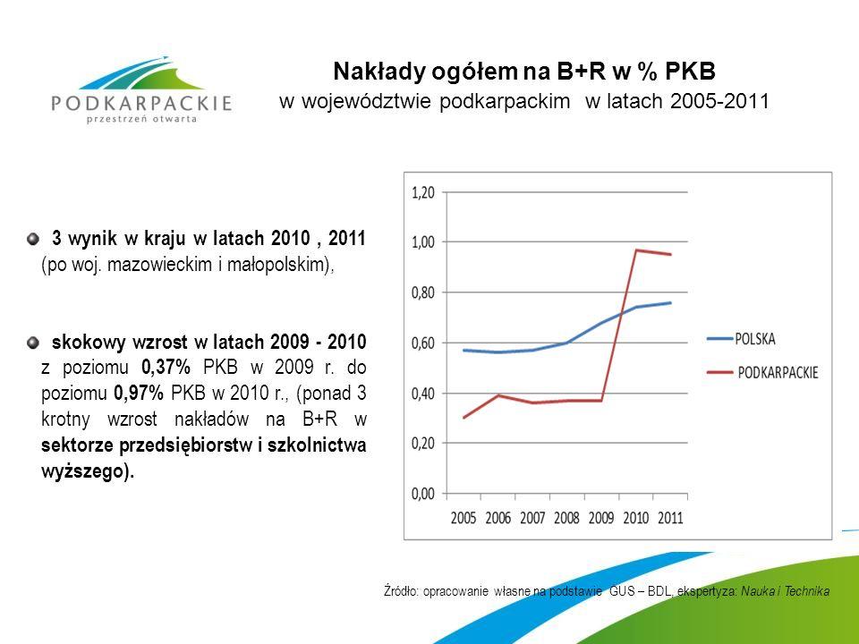 Nakłady ogółem na B+R w % PKB w województwie podkarpackim w latach 2005-2011