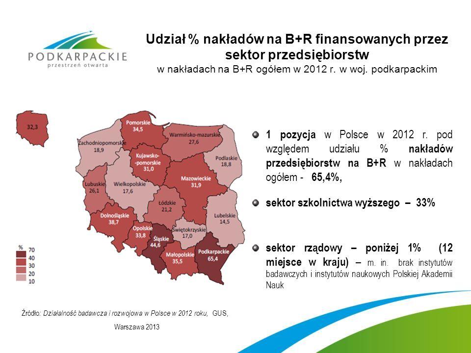 Udział % nakładów na B+R finansowanych przez sektor przedsiębiorstw w nakładach na B+R ogółem w 2012 r. w woj. podkarpackim