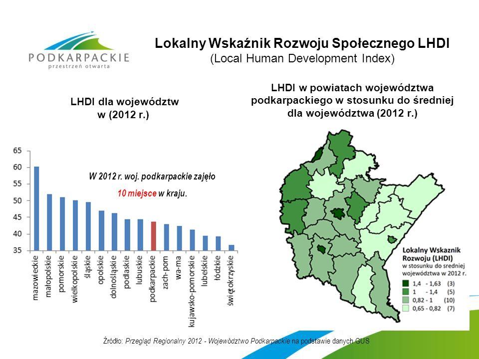 Lokalny Wskaźnik Rozwoju Społecznego LHDI