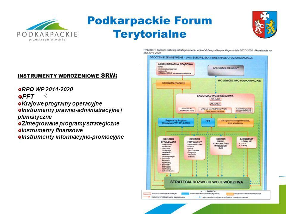 Podkarpackie Forum Terytorialne