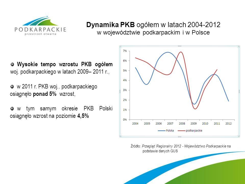 Dynamika PKB ogółem w latach 2004-2012 w województwie podkarpackim i w Polsce