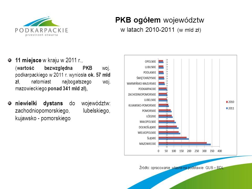 PKB ogółem województw w latach 2010-2011 (w mld zł)