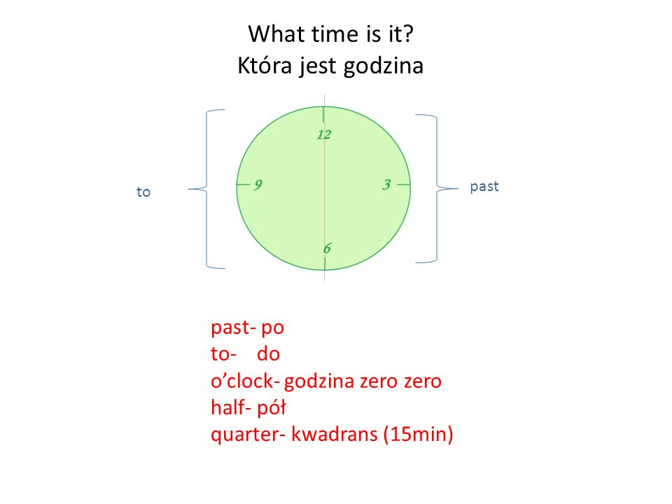 What time is it Która jest godzina past- po to- do