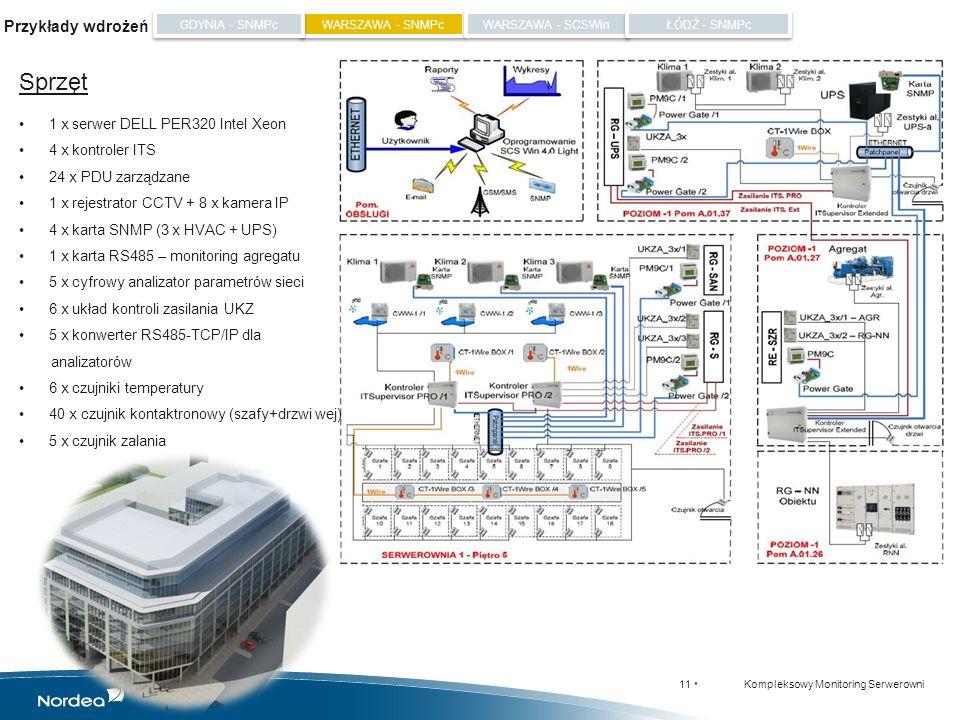 Sprzęt Przykłady wdrożeń 1 x serwer DELL PER320 Intel Xeon