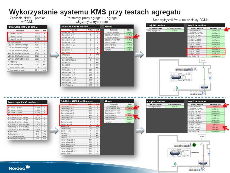 Wykorzystanie systemu KMS przy testach agregatu