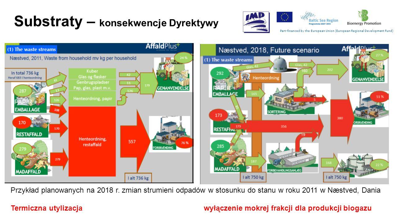 Substraty – konsekwencje Dyrektywy