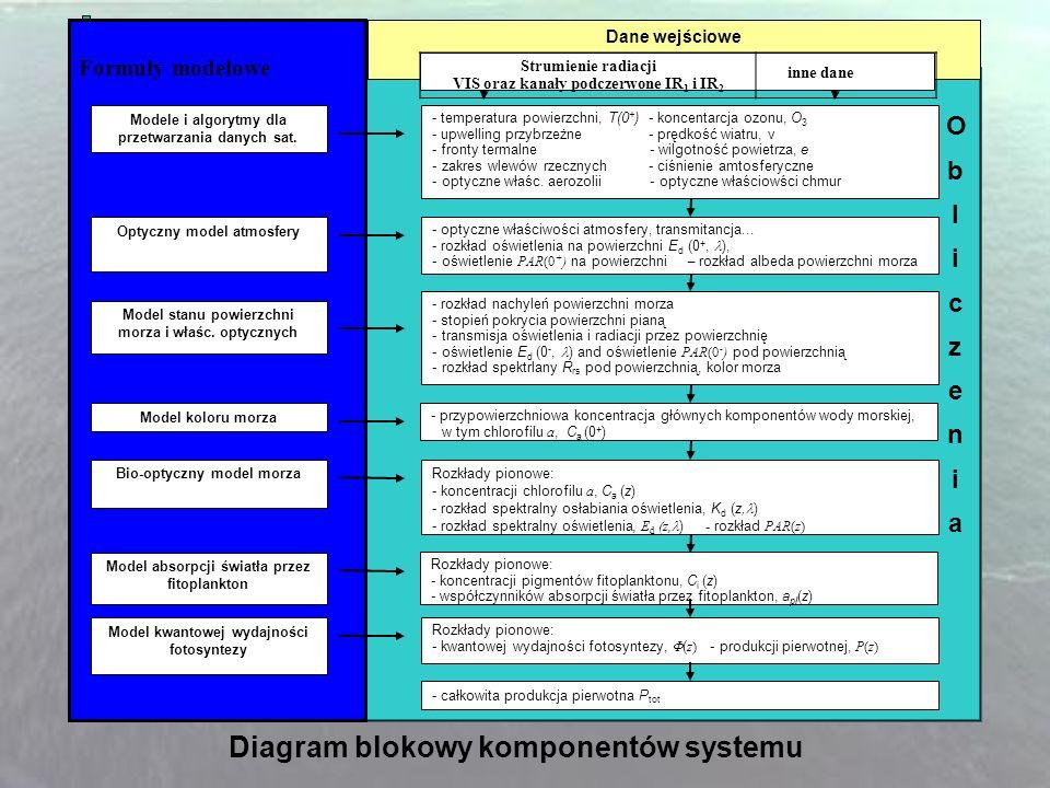 Diagram blokowy komponentów systemu