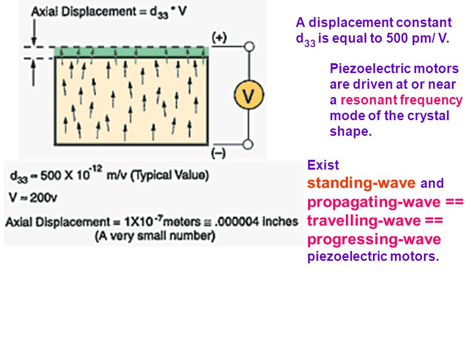 standing-wave and propagating-wave == travelling-wave ==