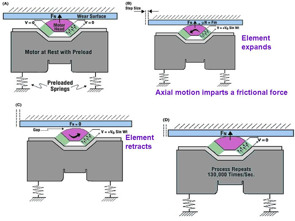 Element expands Axial motion imparts a frictional force Element retracts
