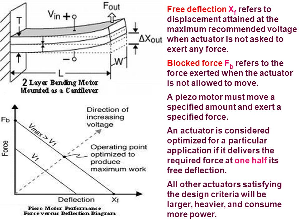 Free deflection Xf refers to