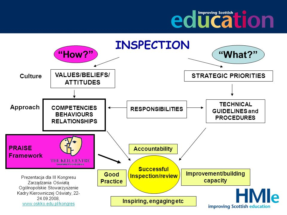 INSPECTION How How What What VALUES/BELIEFS/ATTITUDES