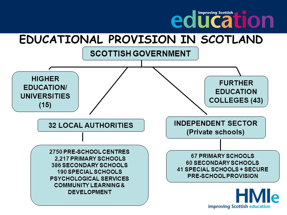 EDUCATIONAL PROVISION IN SCOTLAND