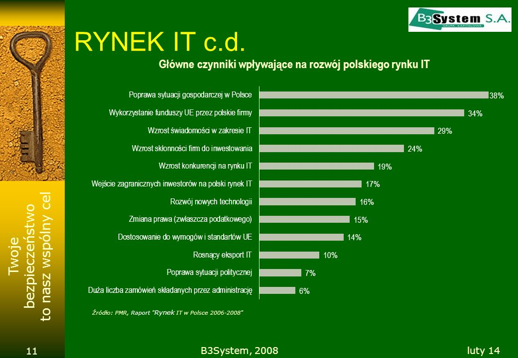 RYNEK IT c.d. B3System, 2008 marzec 17