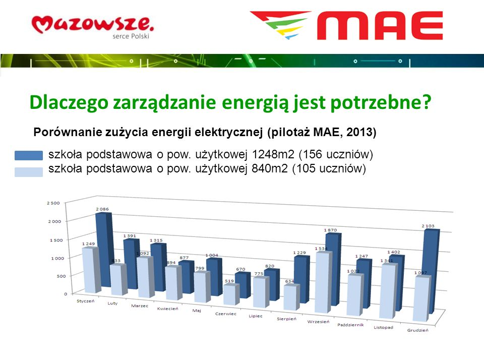 Dlaczego zarządzanie energią jest potrzebne