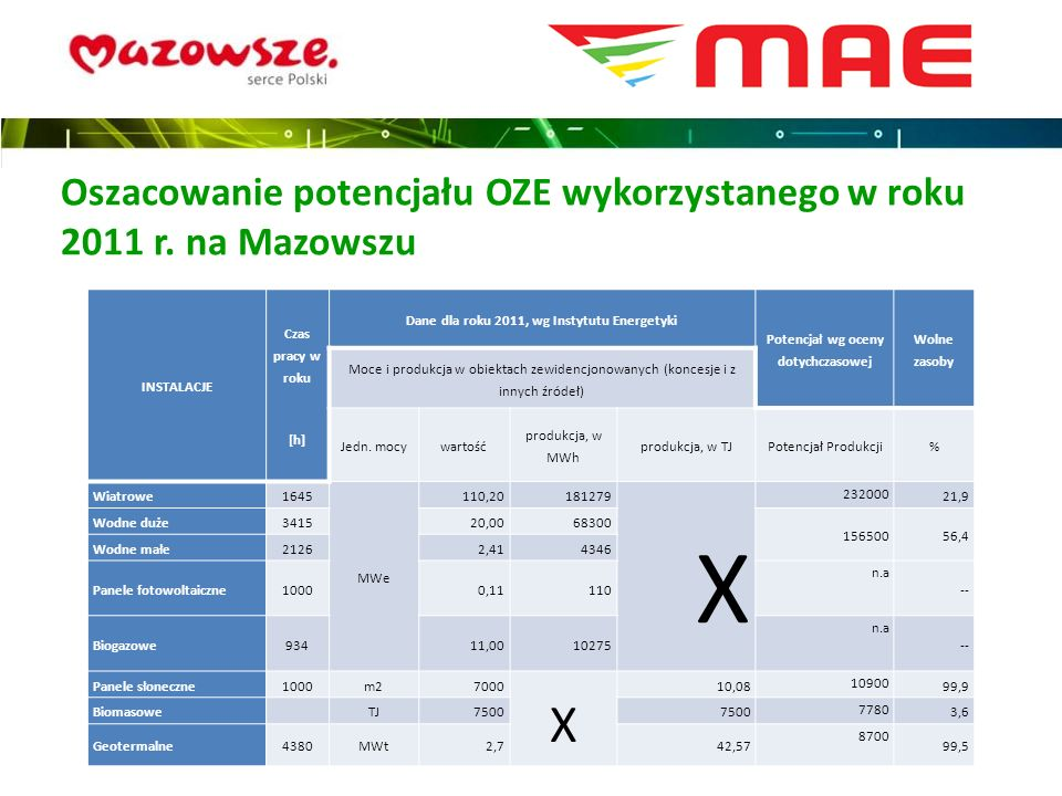 Oszacowanie potencjału OZE wykorzystanego w roku 2011 r. na Mazowszu