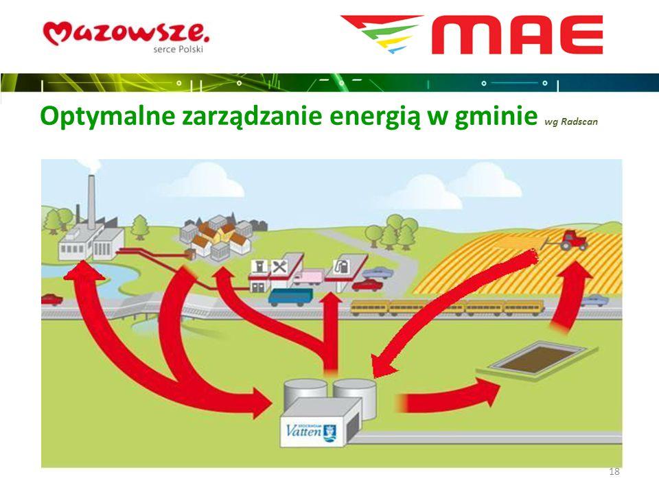 Optymalne zarządzanie energią w gminie wg Radscan