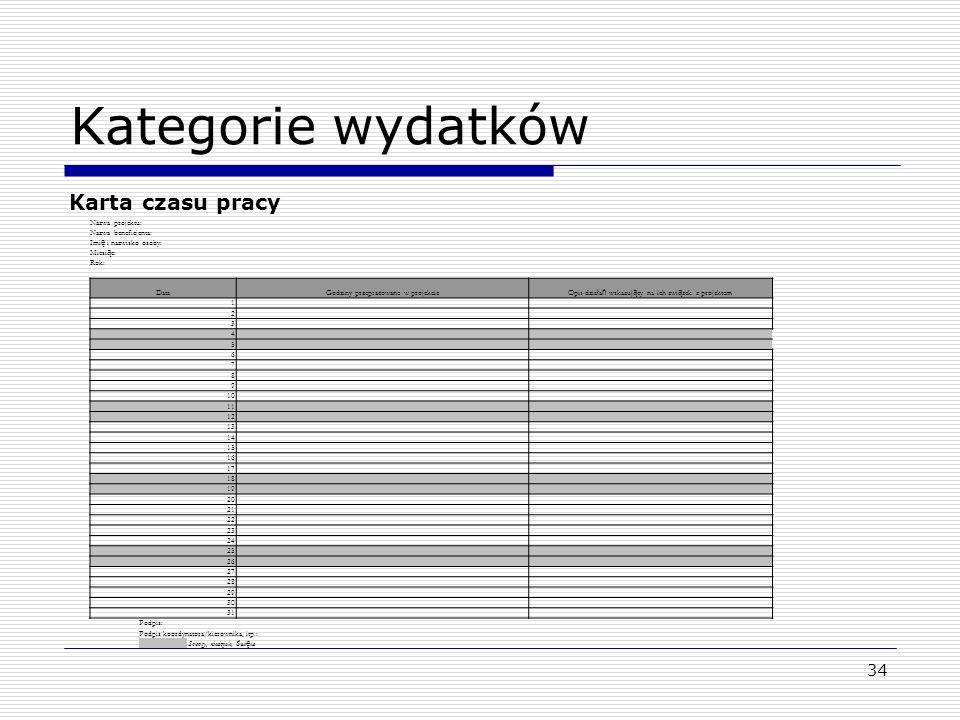 Kategorie wydatków Karta czasu pracy Nazwa projektu: