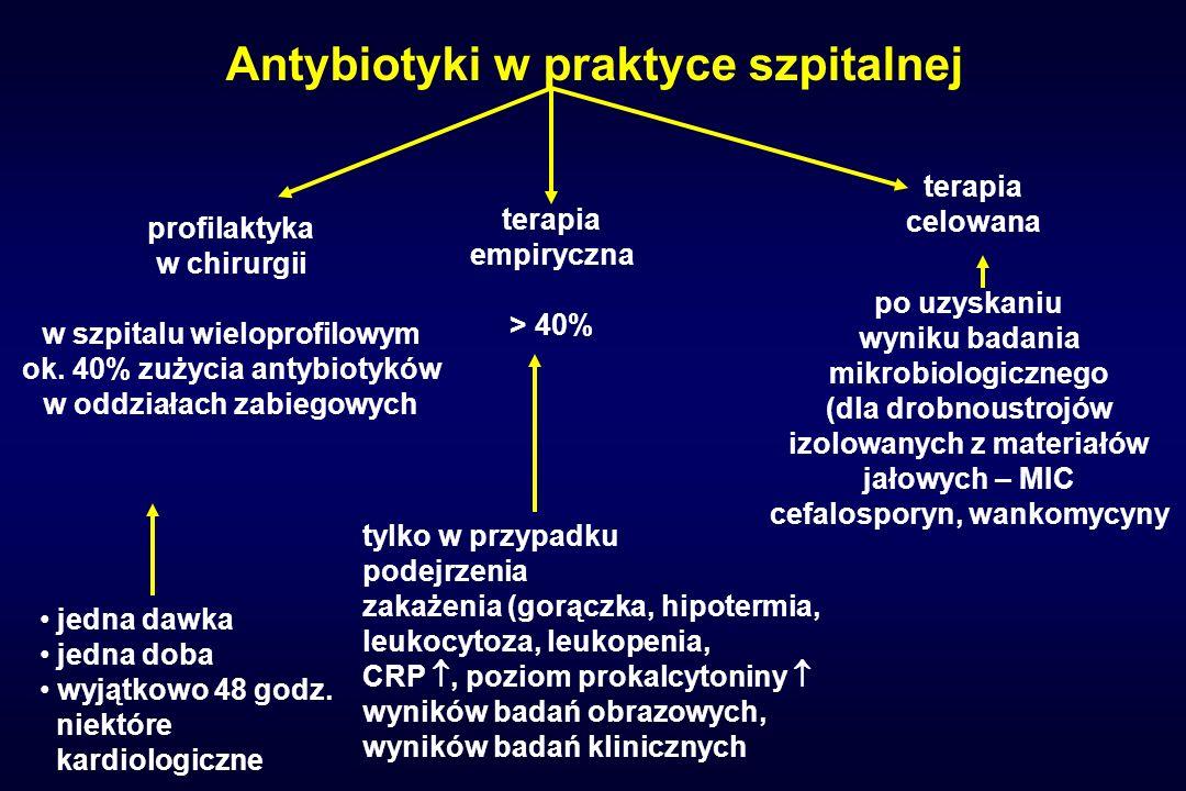 Antybiotyki w praktyce szpitalnej