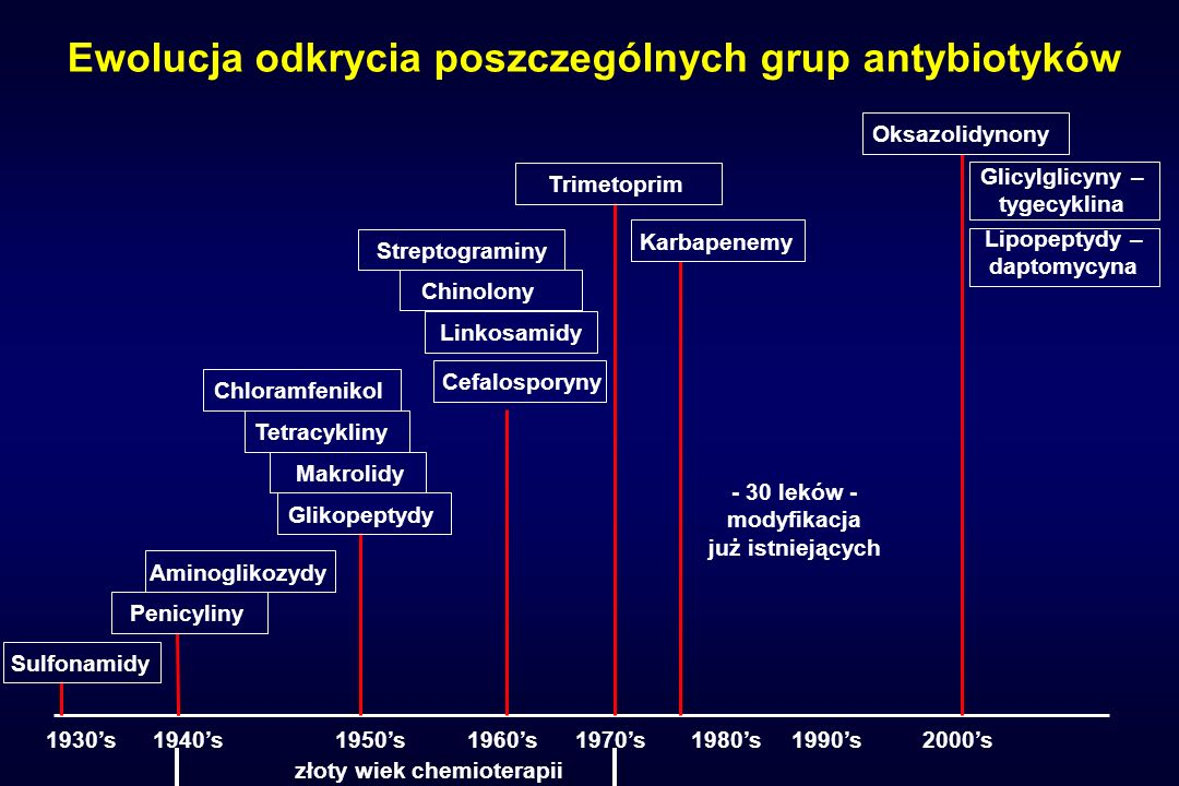 Ewolucja odkrycia poszczególnych grup antybiotyków