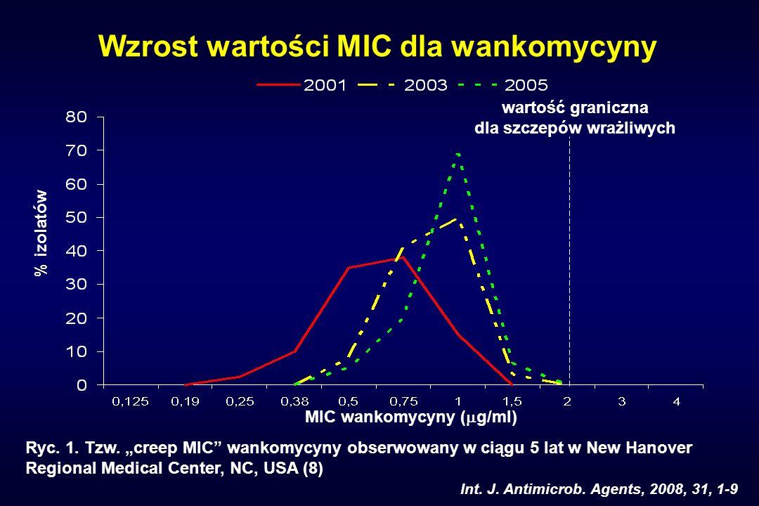 Wzrost wartości MIC dla wankomycyny dla szczepów wrażliwych