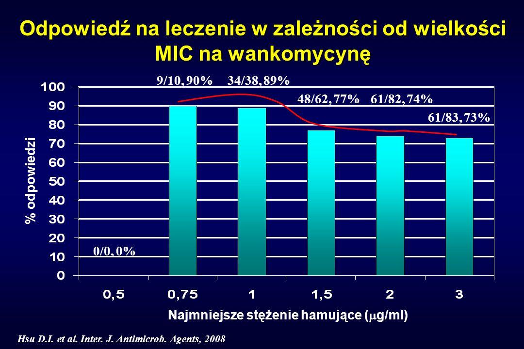Odpowiedź na leczenie w zależności od wielkości MIC na wankomycynę