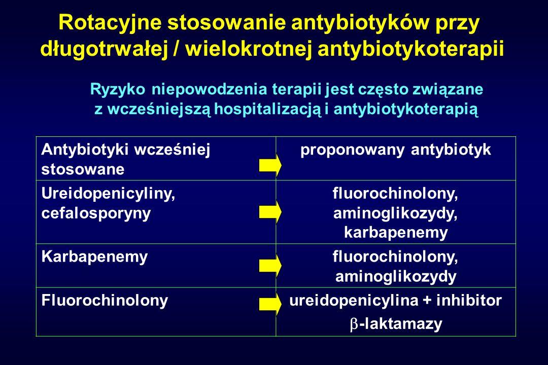 Rotacyjne stosowanie antybiotyków przy