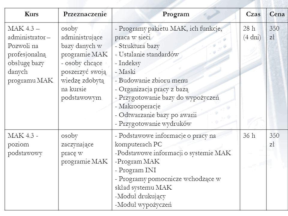 Kurs Przeznaczenie. Program. Czas. Cena. MAK 4.3 – administrator – Pozwoli na profesjonalną obsługę bazy danych programu MAK.
