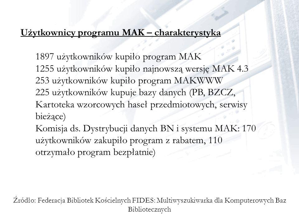 Użytkownicy programu MAK – charakterystyka