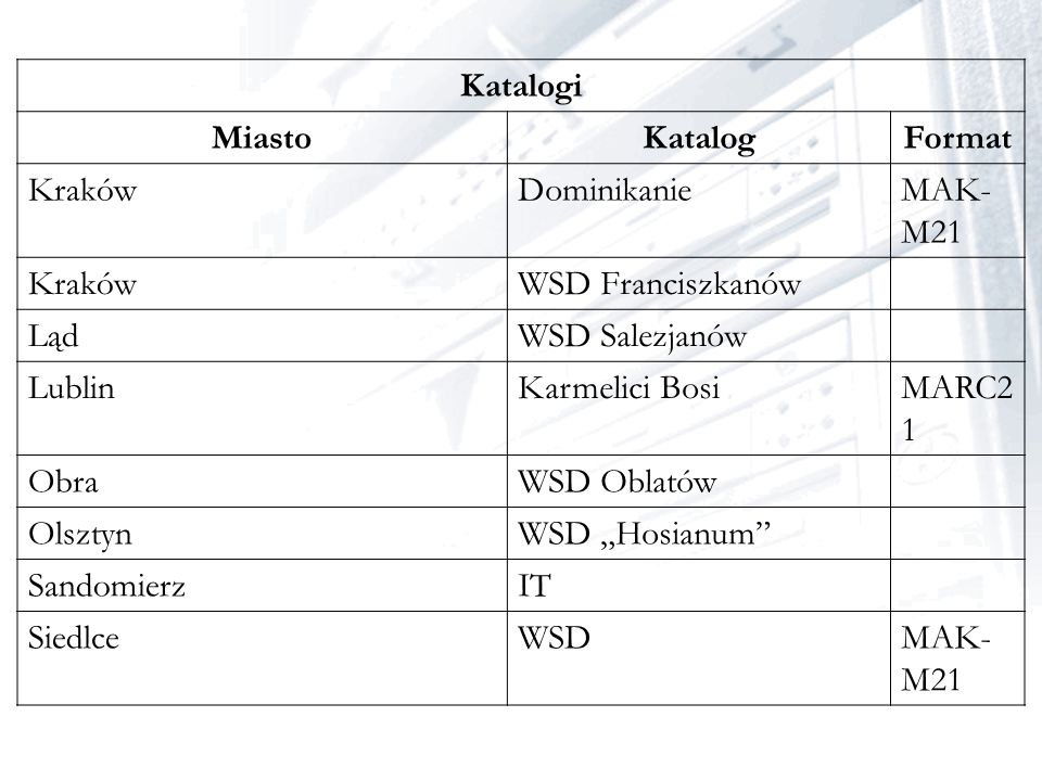 Katalogi Miasto. Katalog. Format. Kraków. Dominikanie. MAK-M21. WSD Franciszkanów. Ląd. WSD Salezjanów.