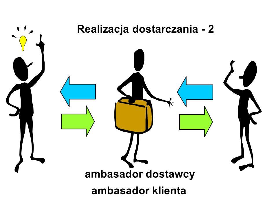 Realizacja dostarczania - 2