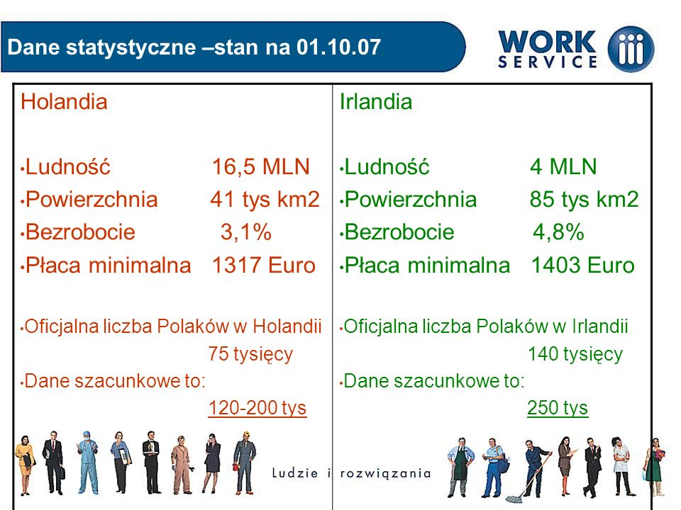 Dane statystyczne –stan na 01.10.07